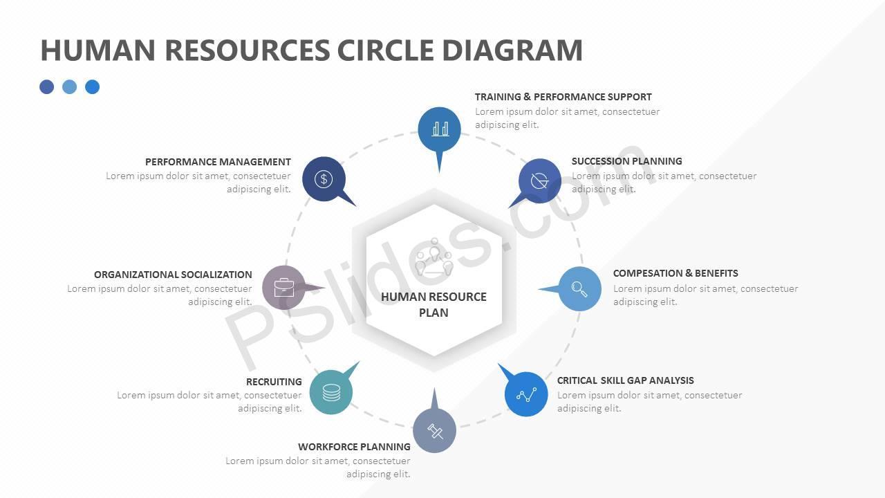 Human Resources Circle Diagram Slide1