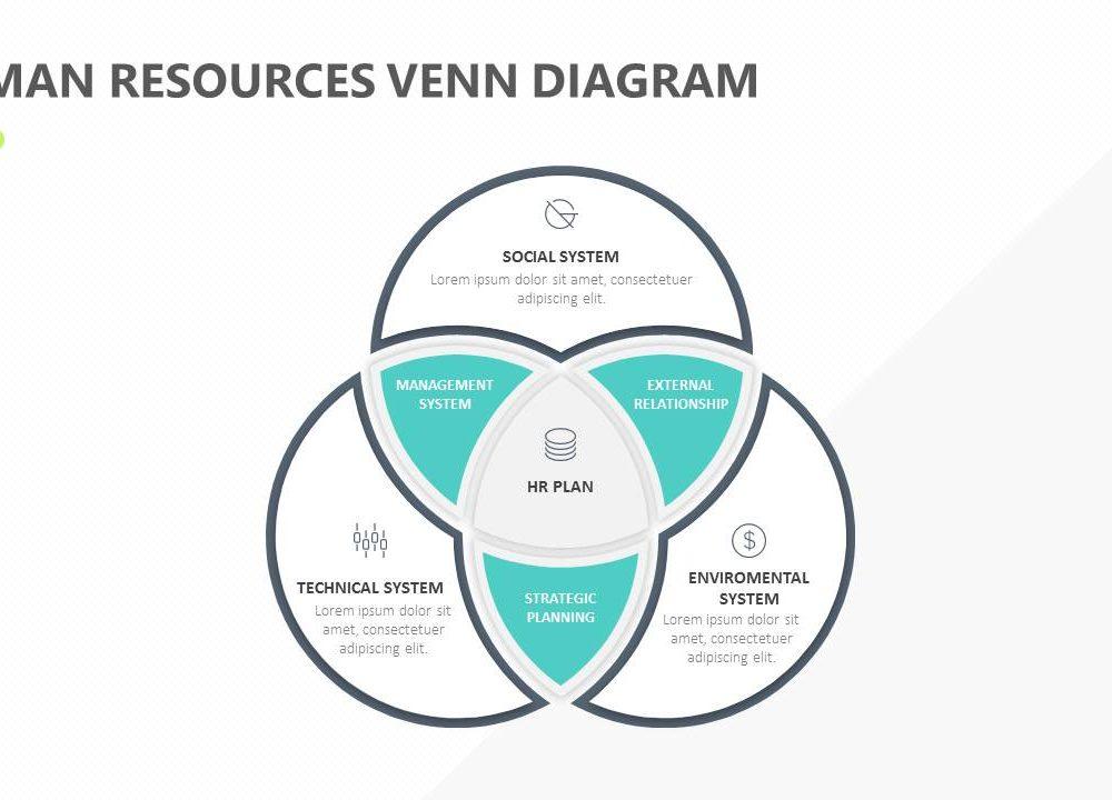 Human Resources Venn Diagram Slide1 Pslides