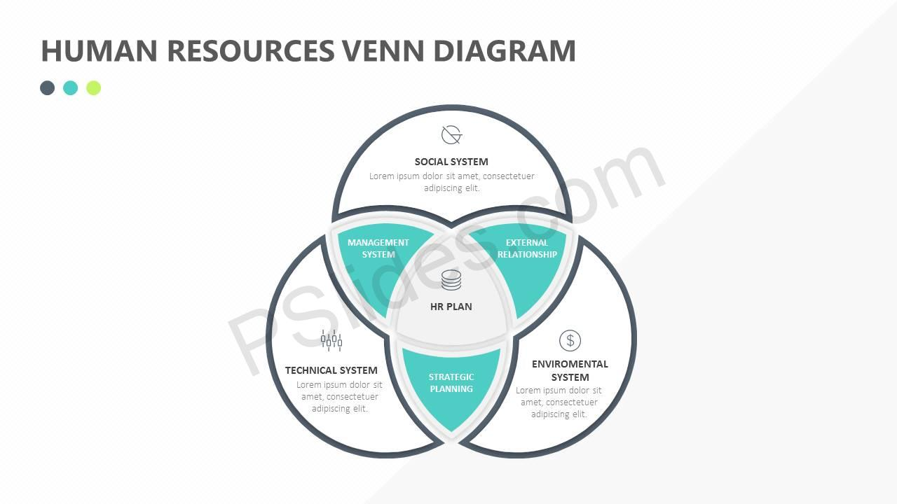 Human       Resources    Venn    Diagram     PSlides