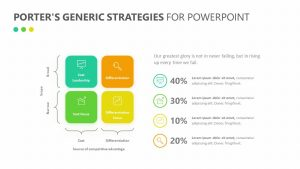 Porter's Generic Strategies for PowerPoint