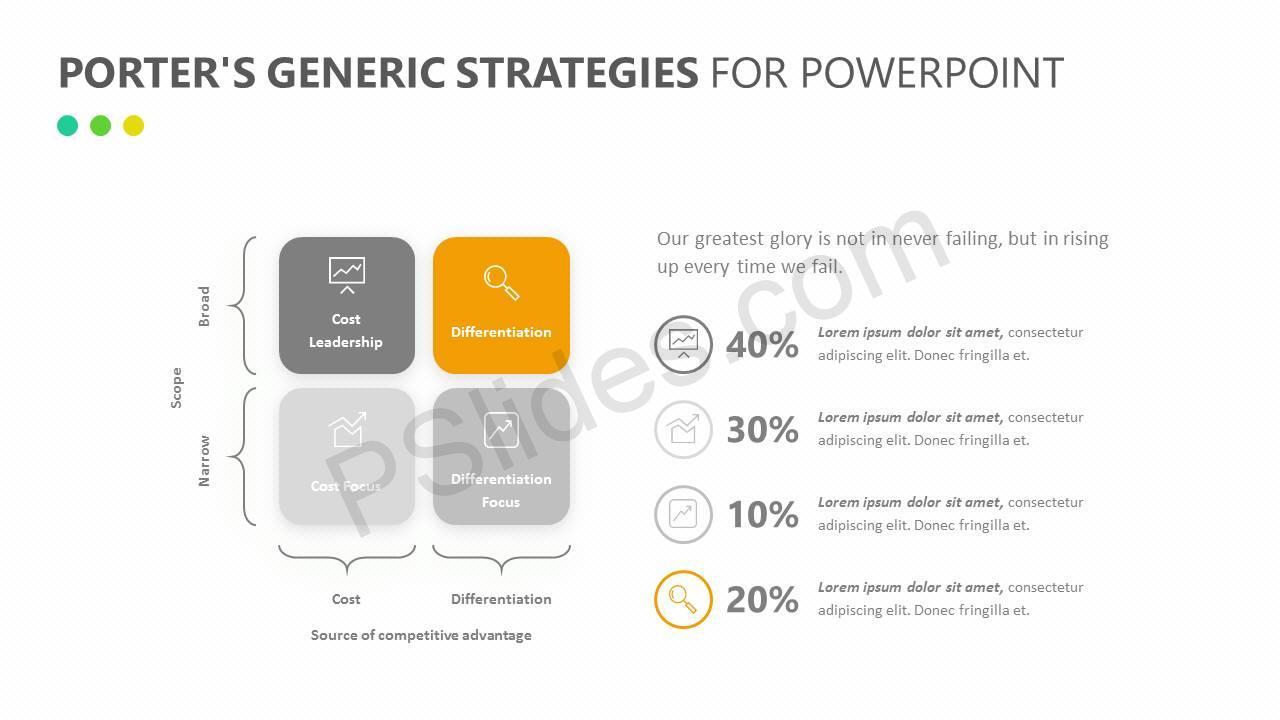 Porter's Generic Strategies for PowerPoint Slide3