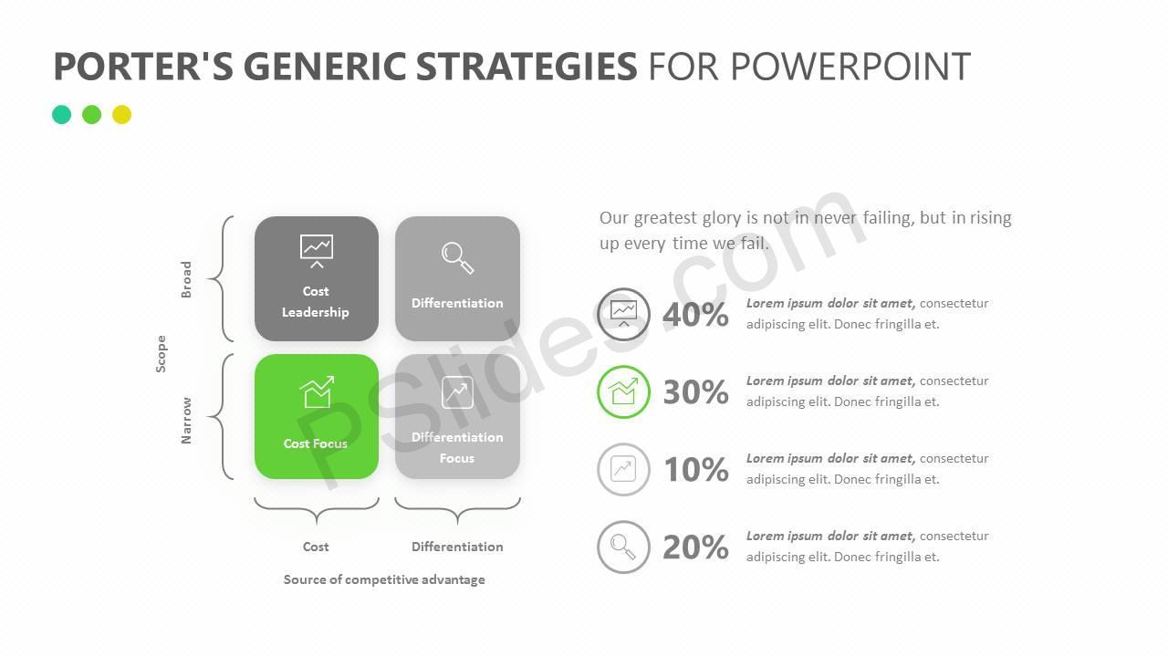 Porter's Generic Strategies for PowerPoint Slide5