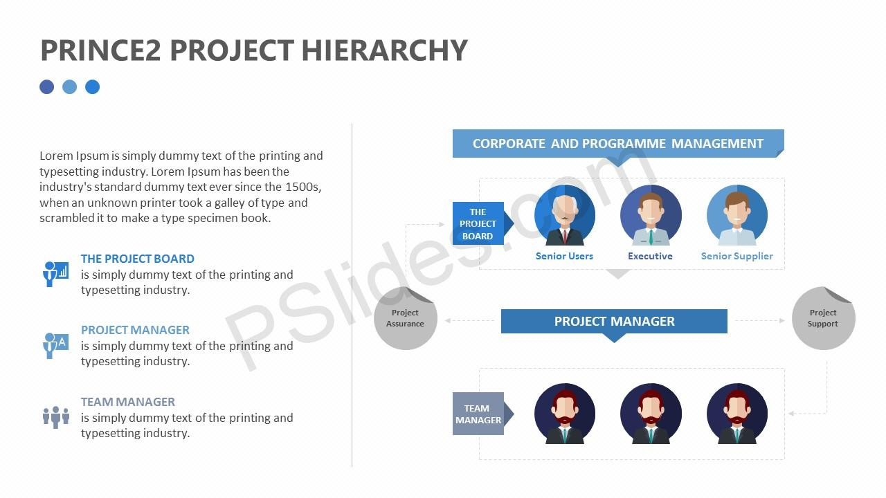 Prince2 Project Hierarchy Diagram Pslides