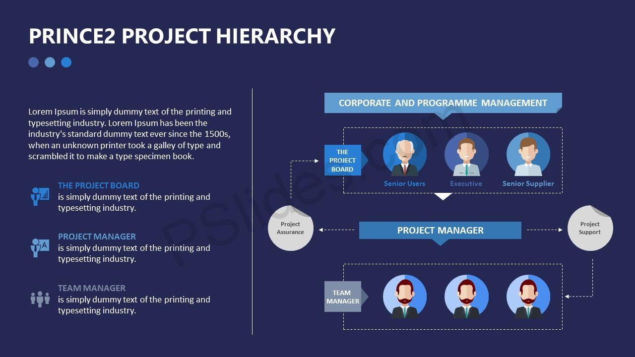 Prince2 Project Hierarchy PowerPoint Diagram (2)