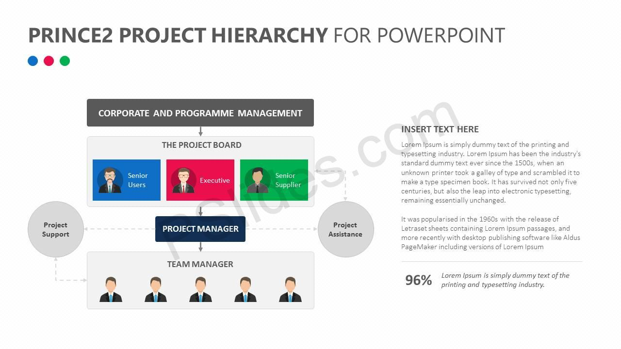 Prince2 Project Hierarchy for PowerPoint Slide1