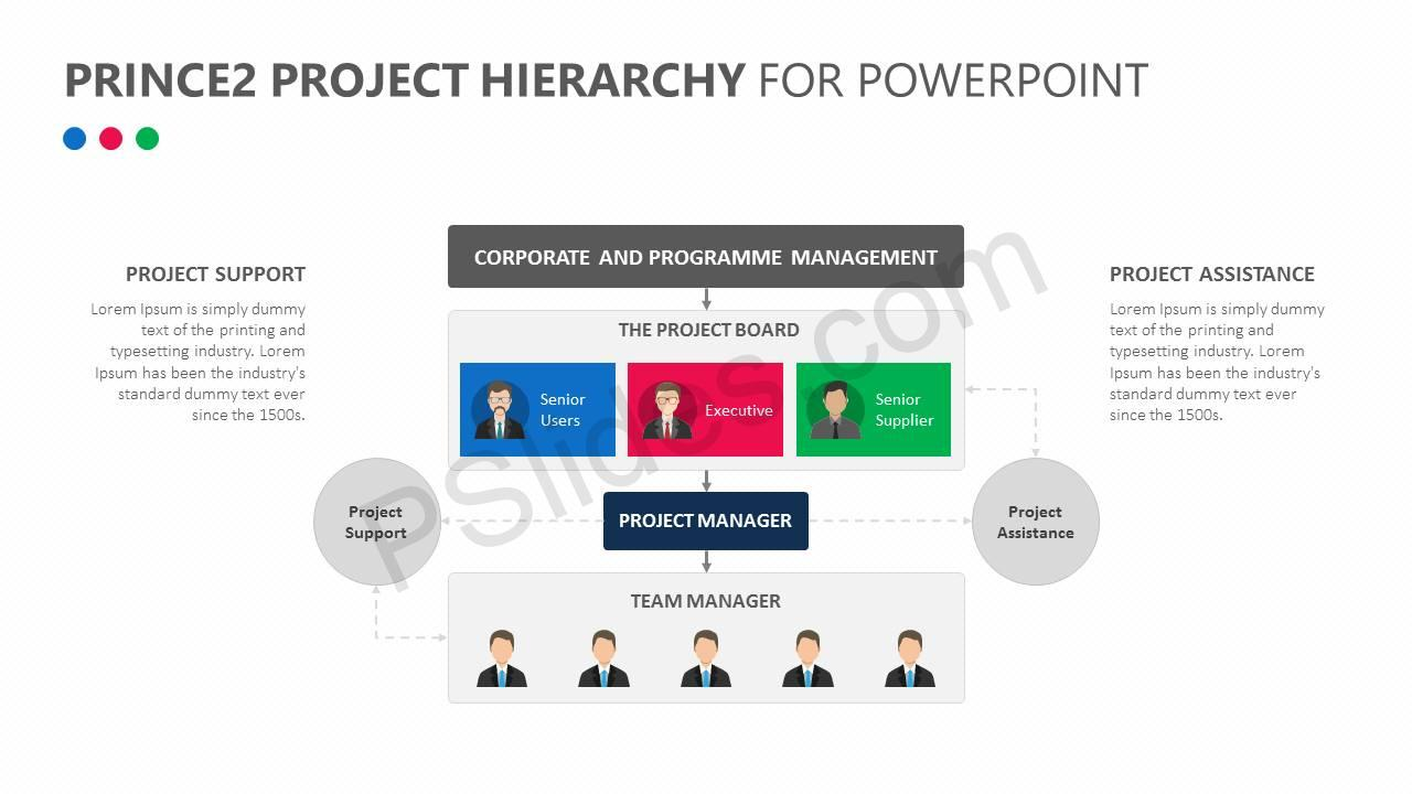 Prince2 Project Hierarchy for PowerPoint Slide3
