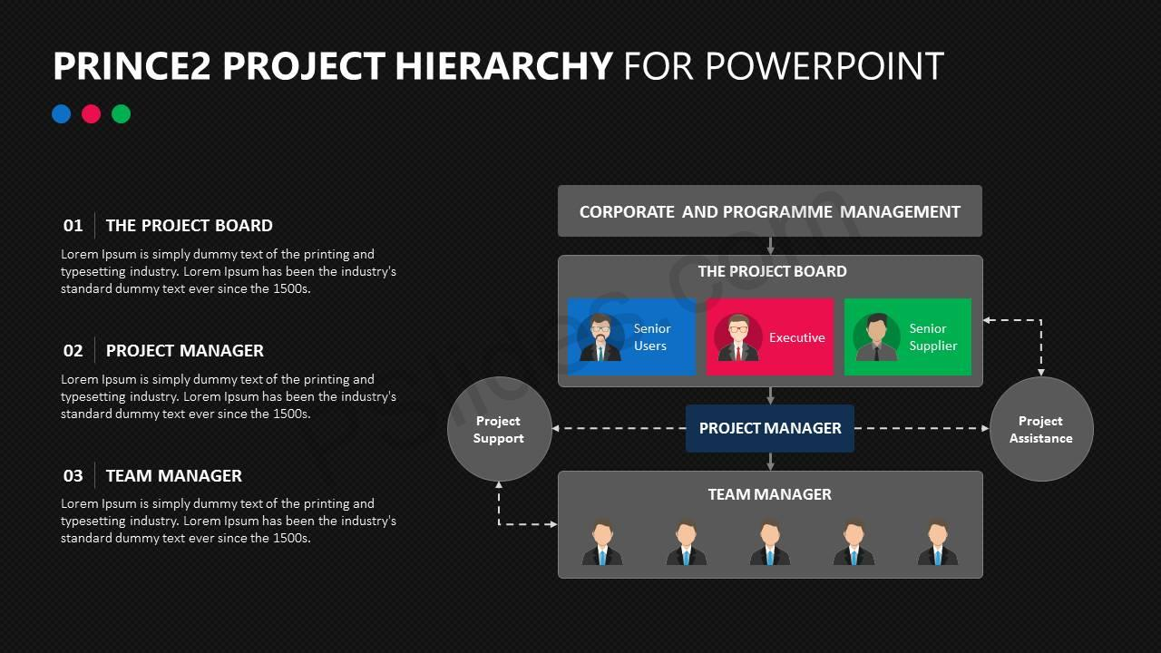 Prince2 Project Hierarchy for PowerPoint Slide4
