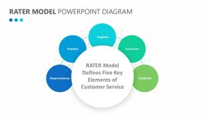 RATER Model PowerPoint Diagram