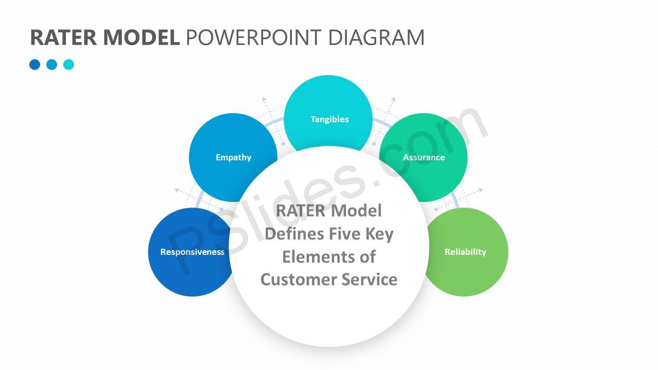 RATER Model PowerPoint Diagram Slide4