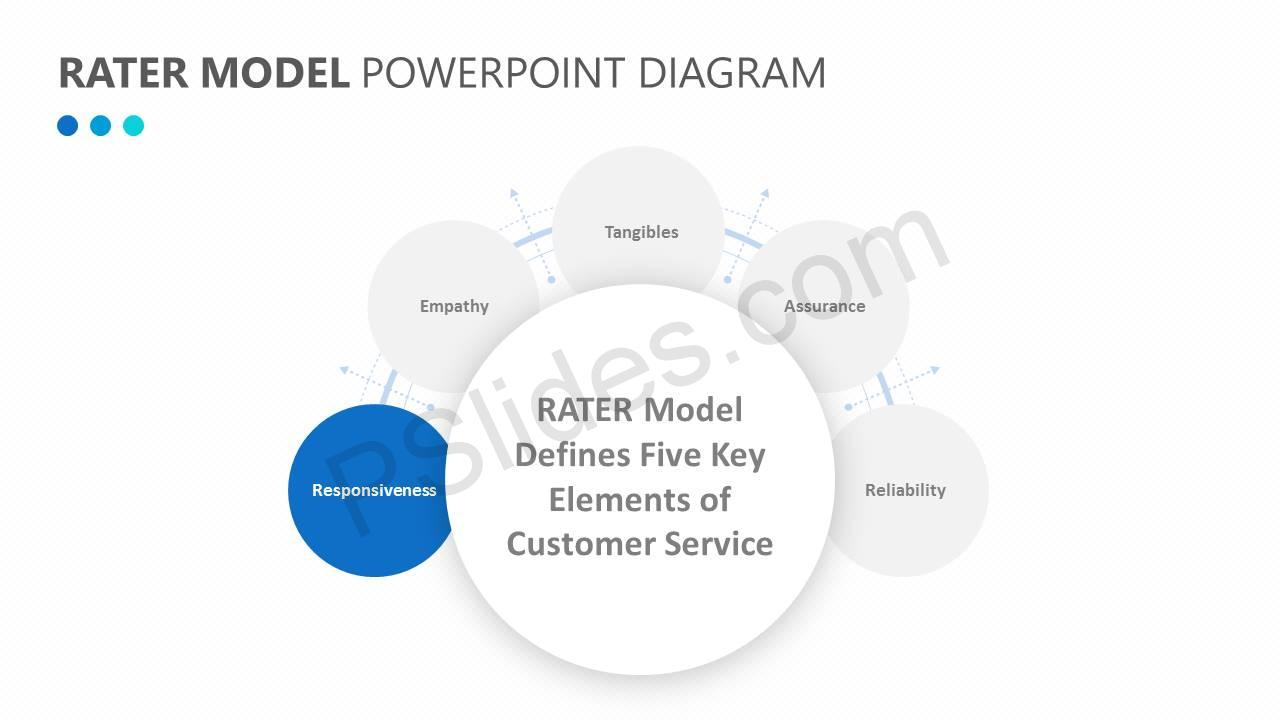 RATER Model PowerPoint Diagram Slide5