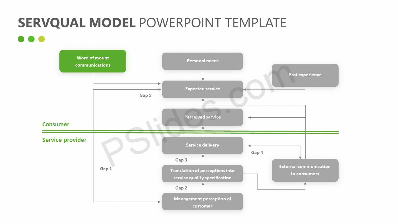 SERVQUAL Model for PowerPoint Slide1