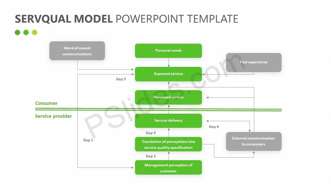 SERVQUAL Model for PowerPoint Slide2