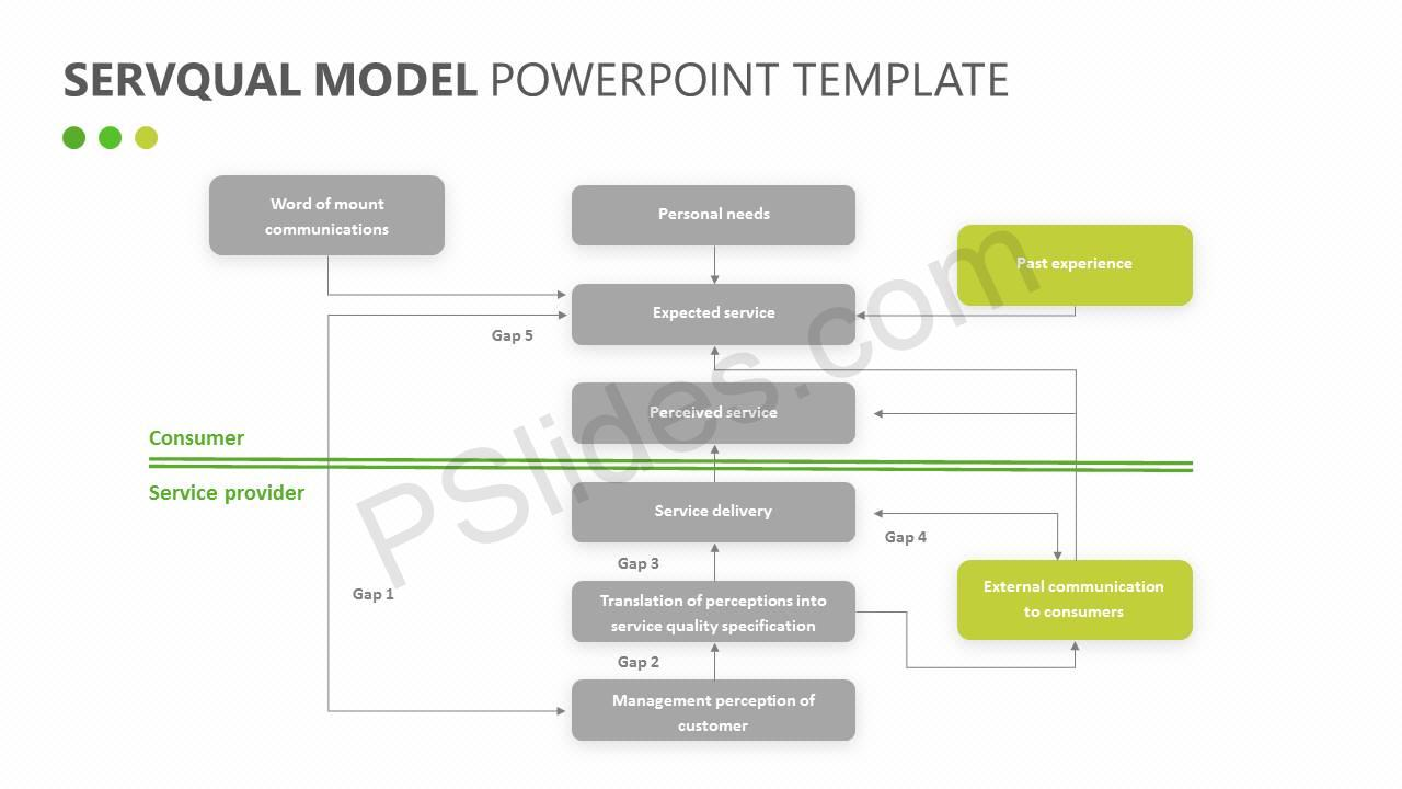 SERVQUAL Model for PowerPoint Slide3