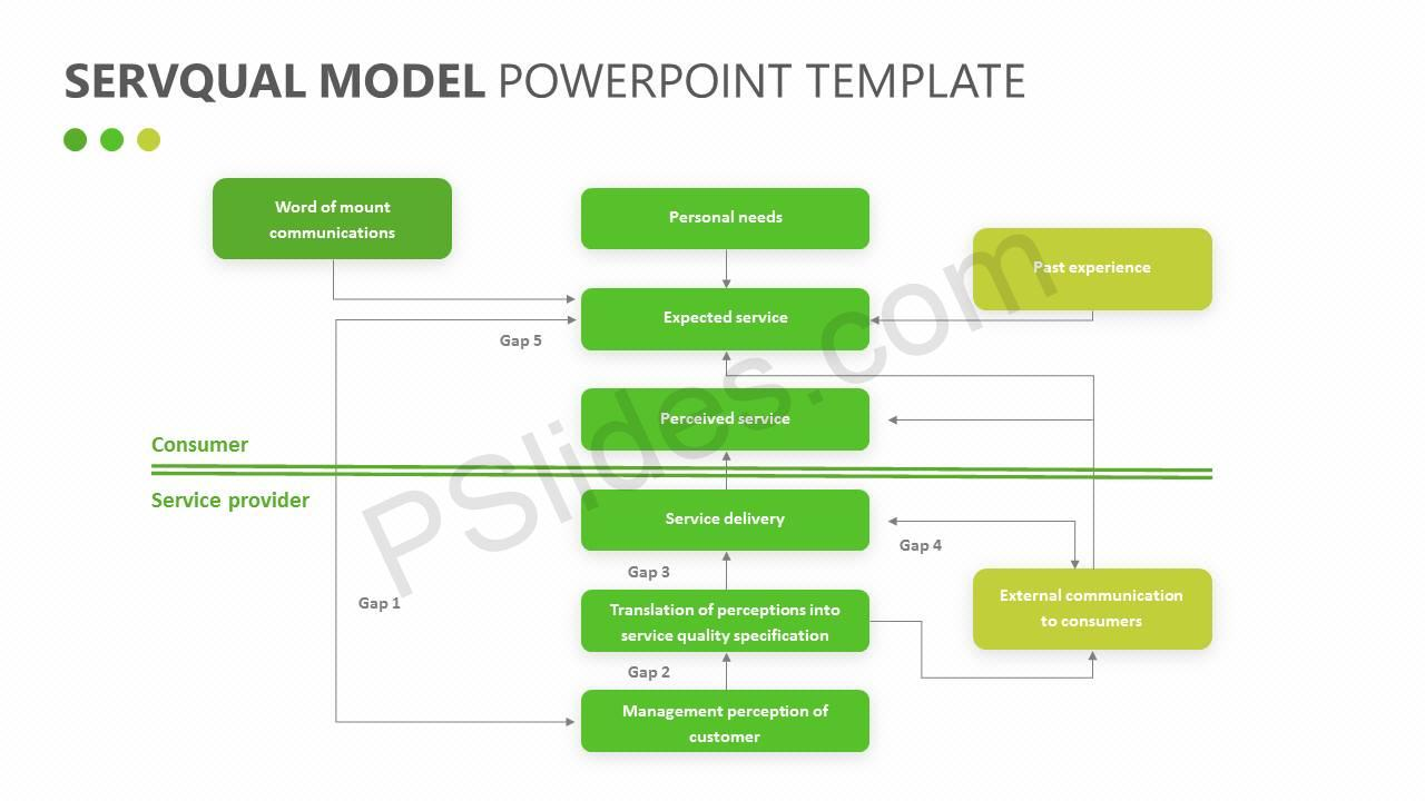 SERVQUAL Model for PowerPoint Slide4