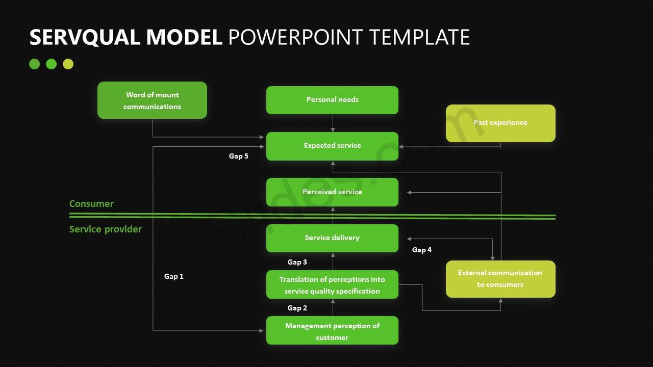 SERVQUAL Model for PowerPoint Slide5