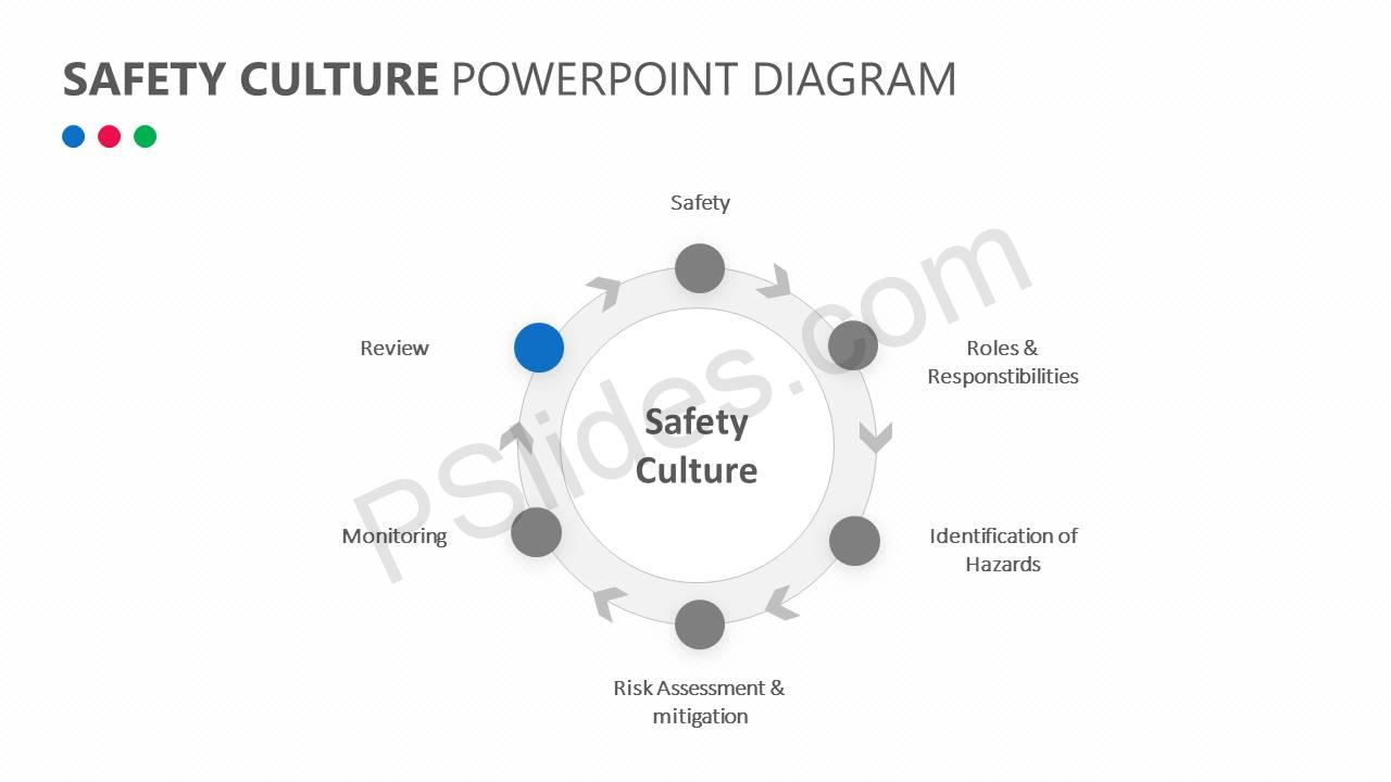 Safety Culture PowerPoint Diagram Slide2