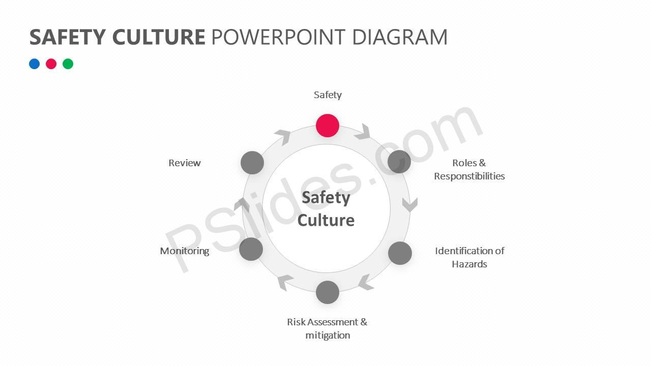 Safety Culture PowerPoint Diagram Slide3