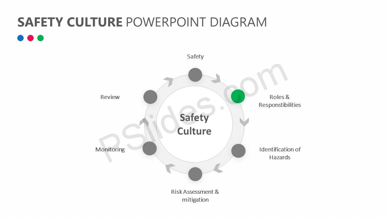 Safety Culture PowerPoint Diagram Slide4