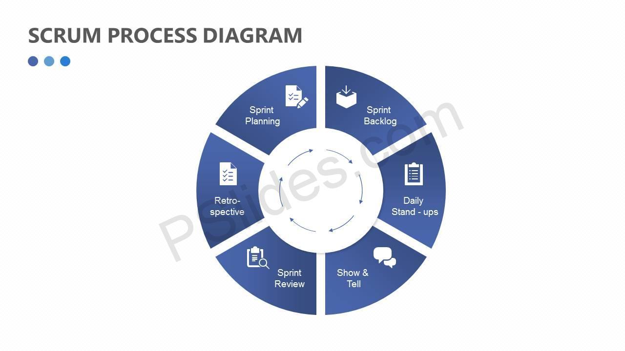 Scrum Process Diagram | PSlides