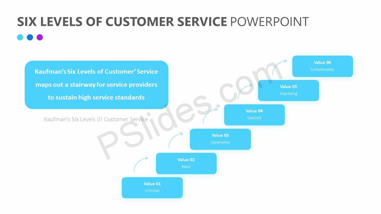 Six Levels of Customer Service PowerPoint Diagram Slide1