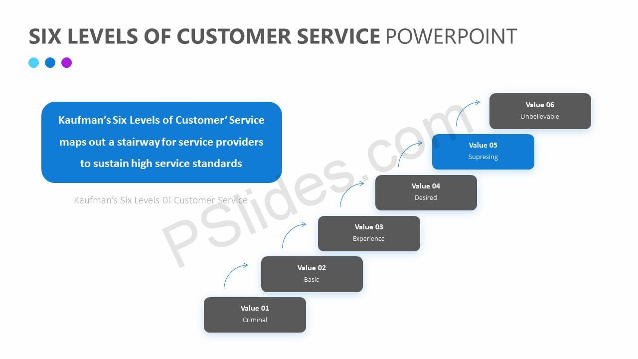 Six Levels of Customer Service PowerPoint Diagram Slide2