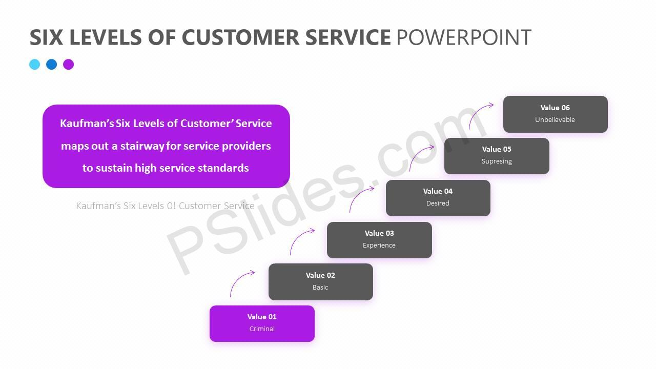 Six Levels of Customer Service PowerPoint Diagram Slide3