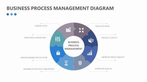 Business Process Management Diagram