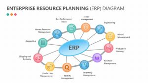 Enterprise Resource Planning (ERP) Diagram