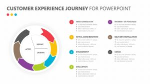Customer Experience Journey for PowerPoint