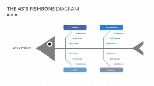 Free The 4S's Fishbone Diagram