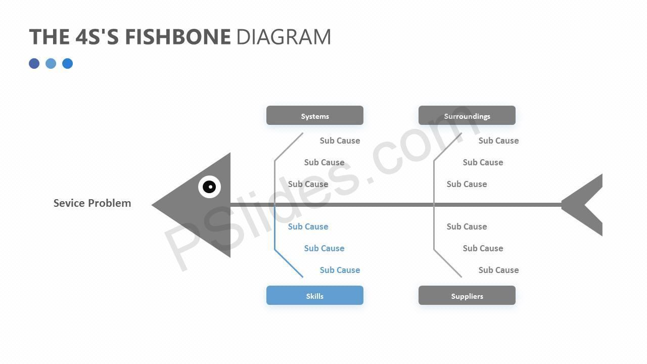 The 4S's Fishbone Diagram Slide3