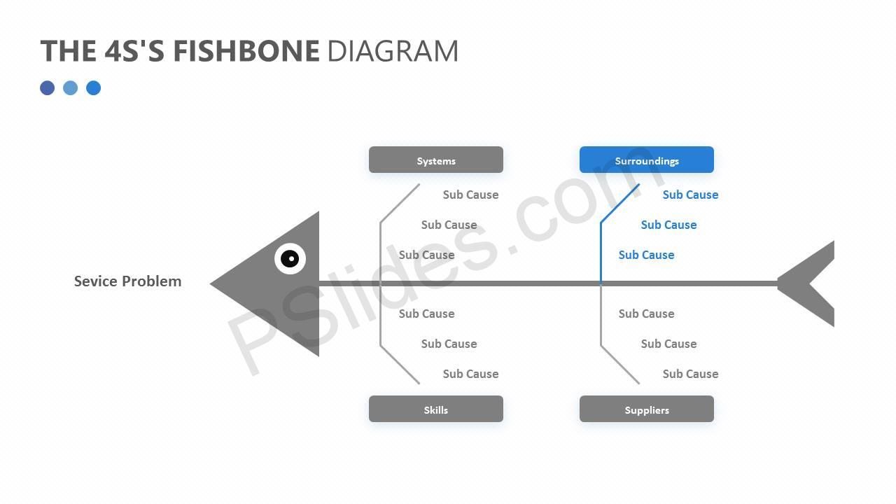The 4S's Fishbone Diagram Slide4