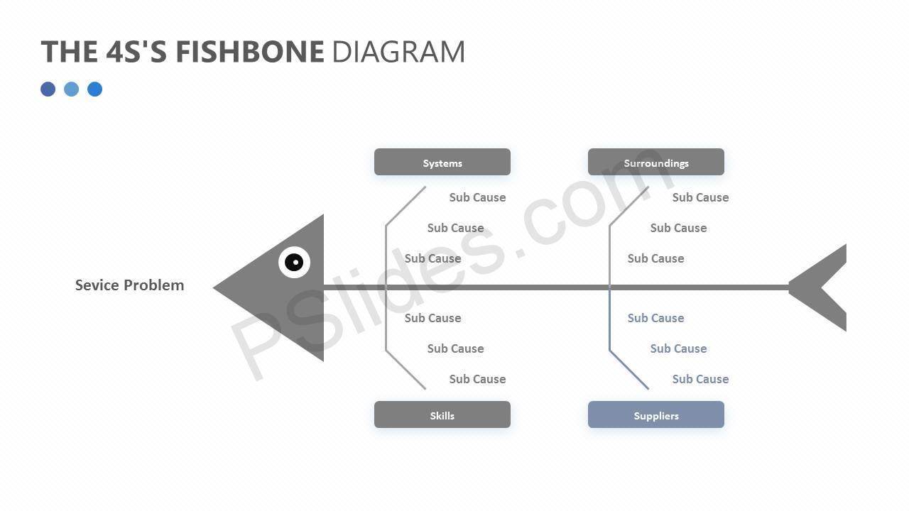 The 4s S Fishbone Diagram Pslides