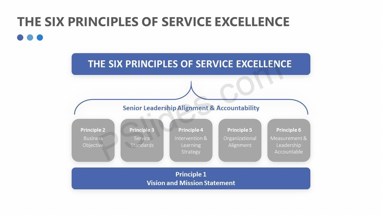 The Six Principles of Service Excellence Slide1
