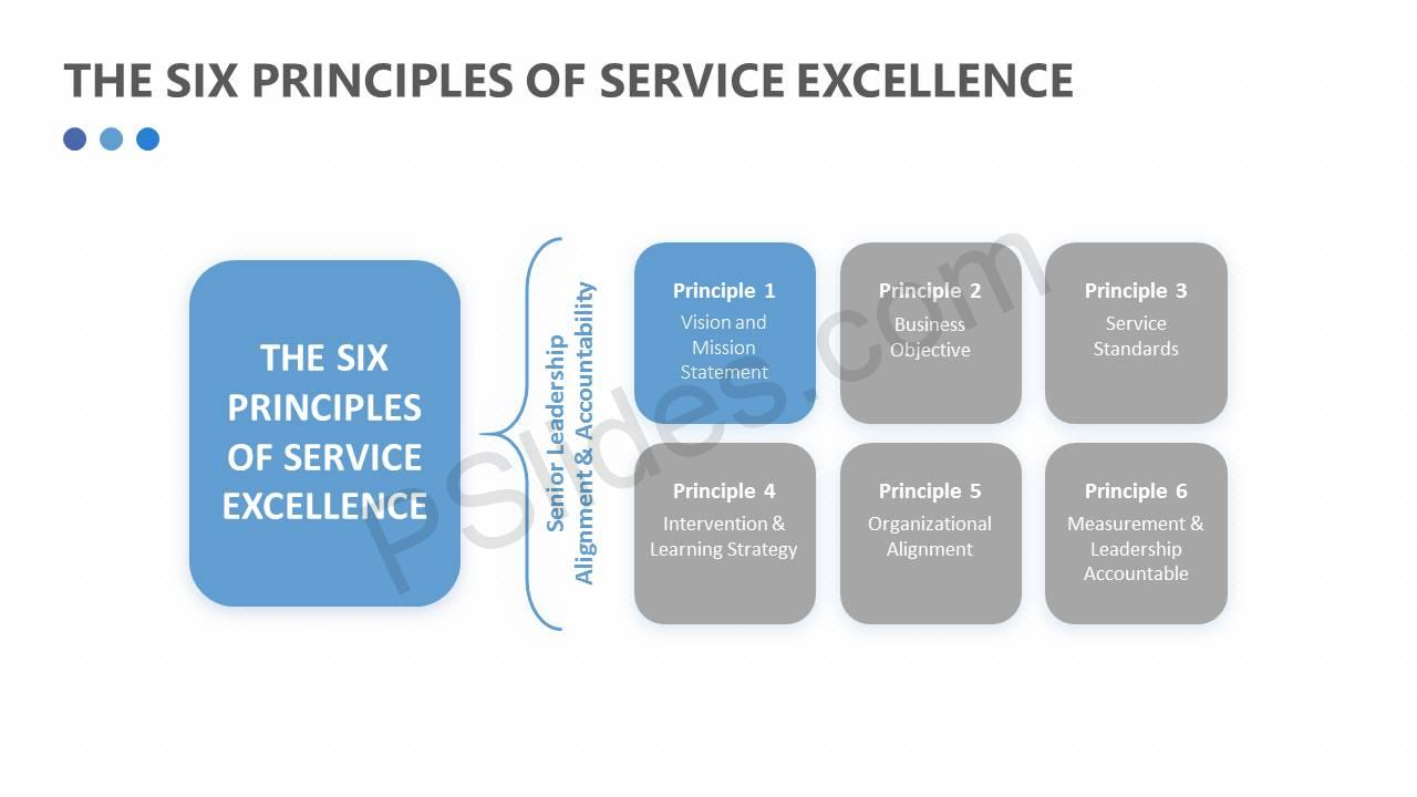 The Six Principles of Service Excellence Slide2