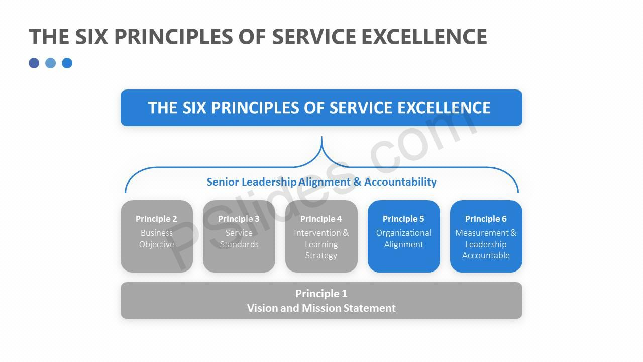 The Six Principles of Service Excellence Slide4