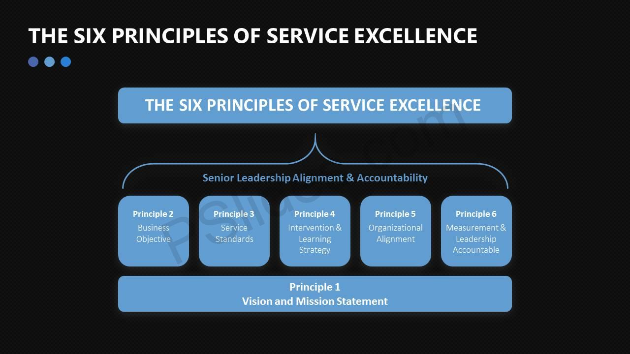 The Six Principles of Service Excellence Slide5