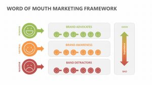 Word Of Mouth Marketing Framework
