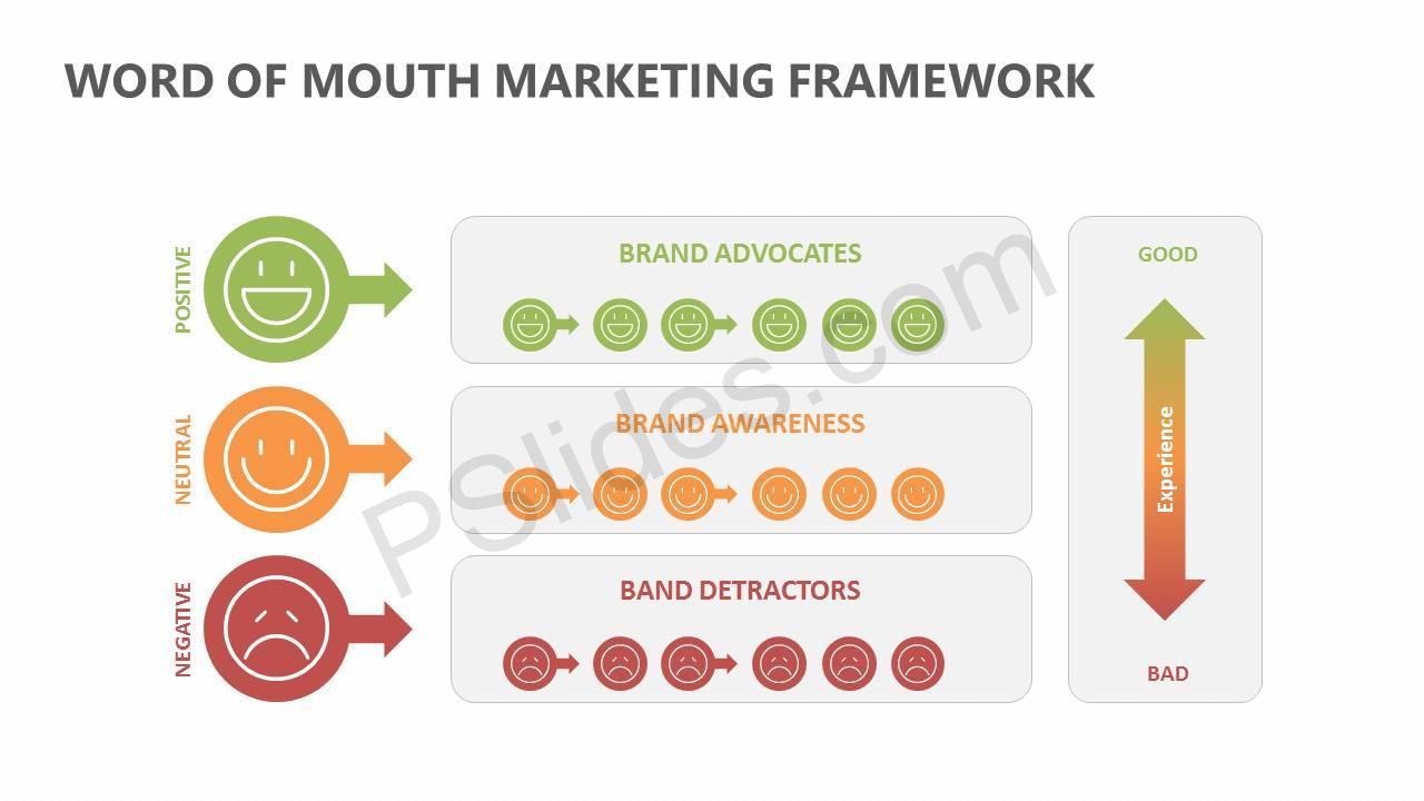 Word Of Mouth Marketing Framework Slide1