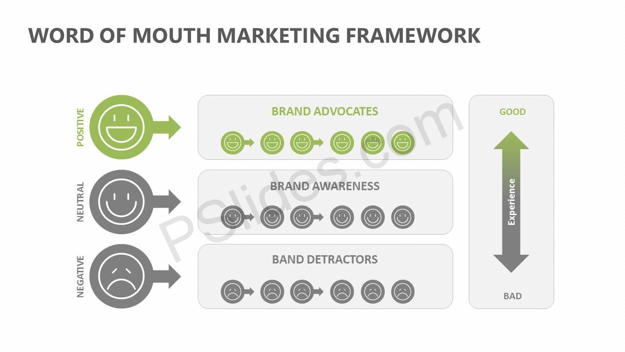 Word Of Mouth Marketing Framework Slide2