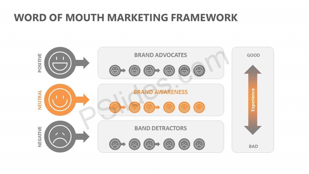 Word Of Mouth Marketing Framework Slide3