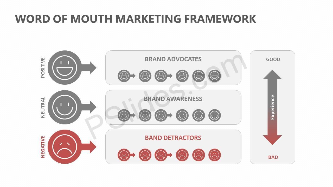 Word Of Mouth Marketing Framework Slide4