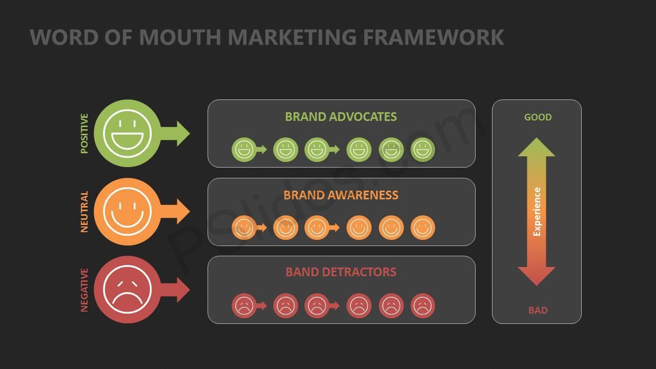 Word Of Mouth Marketing Framework Slide5