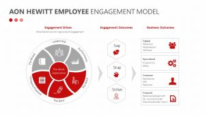 Aon Hewitt Employee Engagement Model