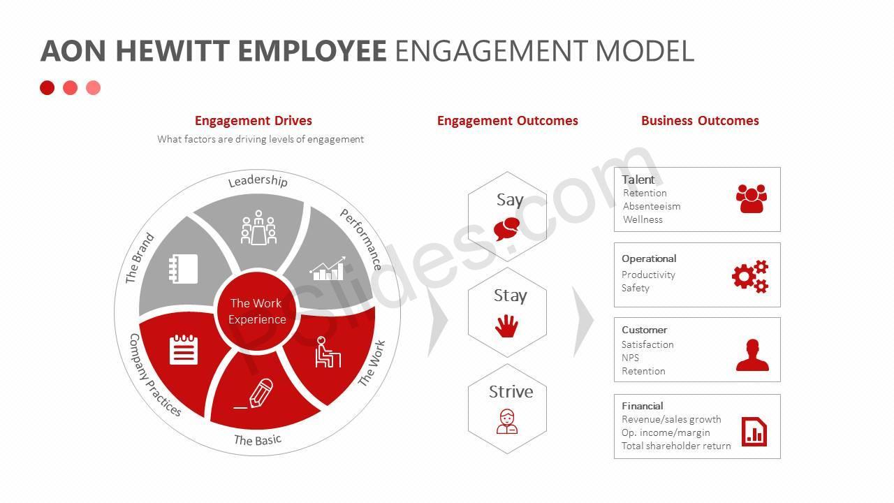 Aon-Hewitt-Employee-Engagement-Model-Slide1