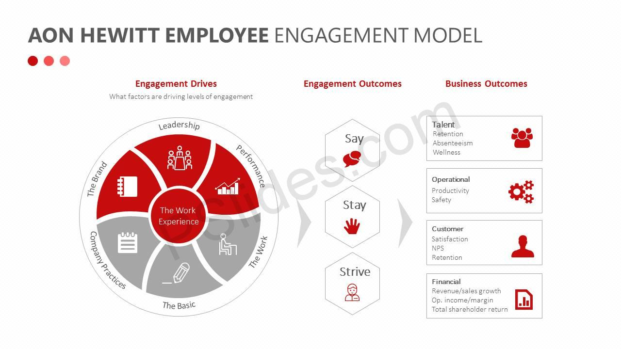 Aon-Hewitt-Employee-Engagement-Model-Slide2