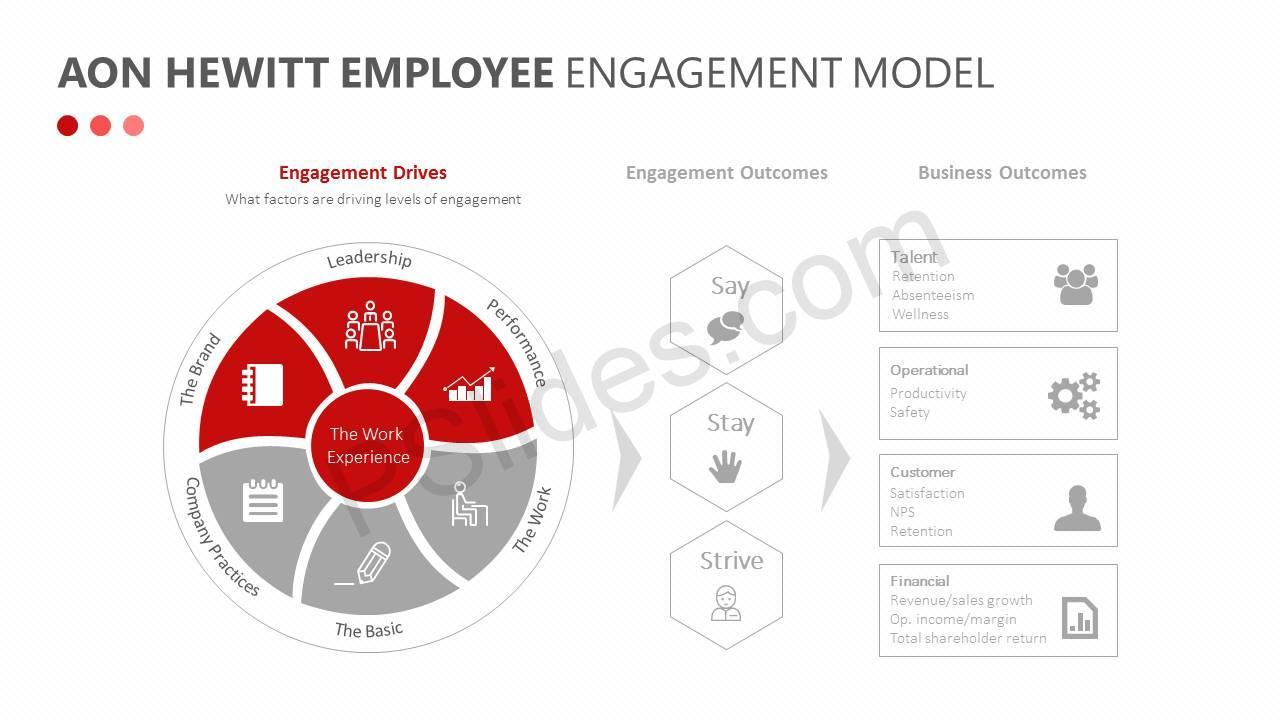Aon-Hewitt-Employee-Engagement-Model-Slide3