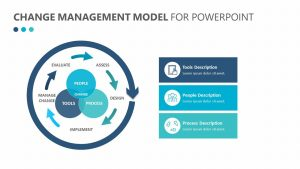 Change Management Model for PowerPoint