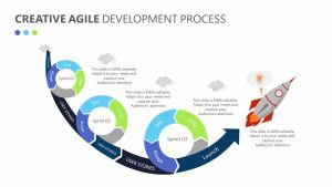Creative Agile Development Process