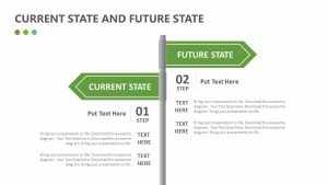 Current State and Future State